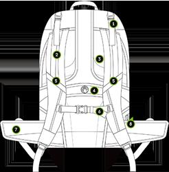 Vorteile Rückenbereich